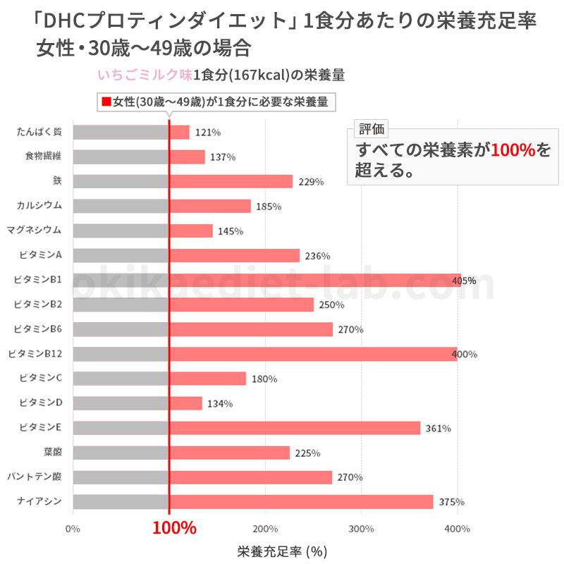 DHCプロティンダイエットの栄養充足率(女性:30歳~49歳)