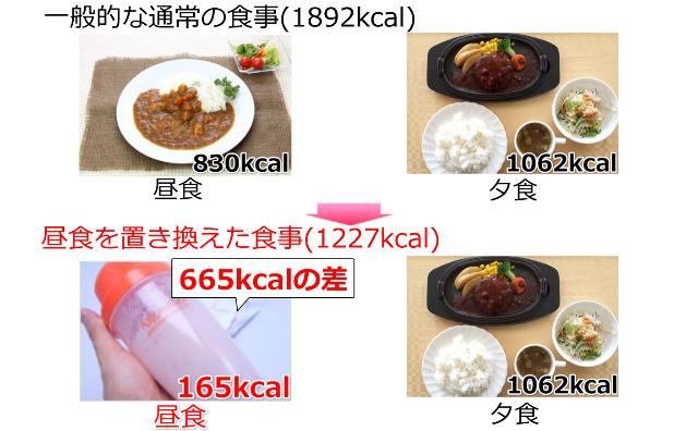 ヘルシーバンク美容液ダイエットシェイクの朝食抜きの方の昼の置き換え