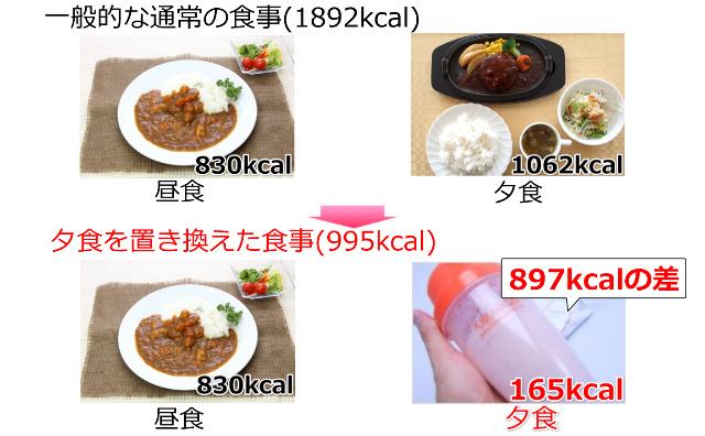 ヘルシーバンク美容液ダイエットシェイクを朝食抜きの方の置き換え方