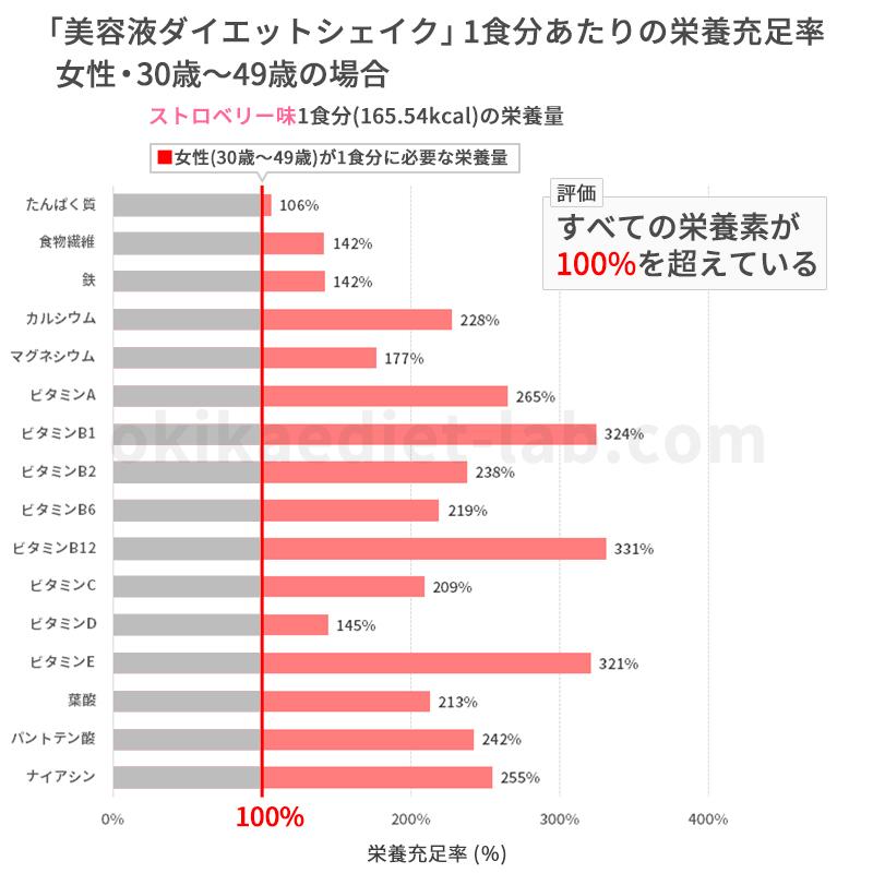 美容液ダイエットシェイクの栄養充足率(女性:30歳~49歳)