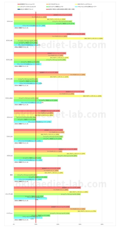 【ビタミン類】各ダイエット食品の栄養充足率の比較(女性:30~49歳)