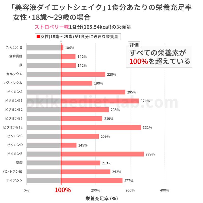 美容液ダイエットシェイクの栄養充足率(女性18歳~29歳)