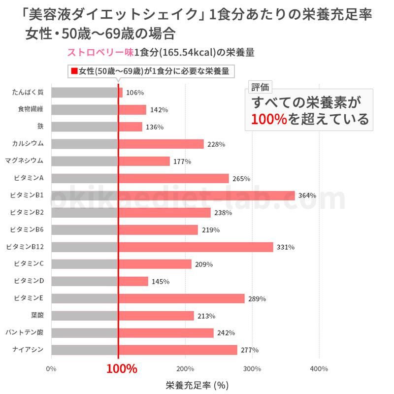 美容液ダイエットシェイクの栄養充足率(女性50歳~69歳)
