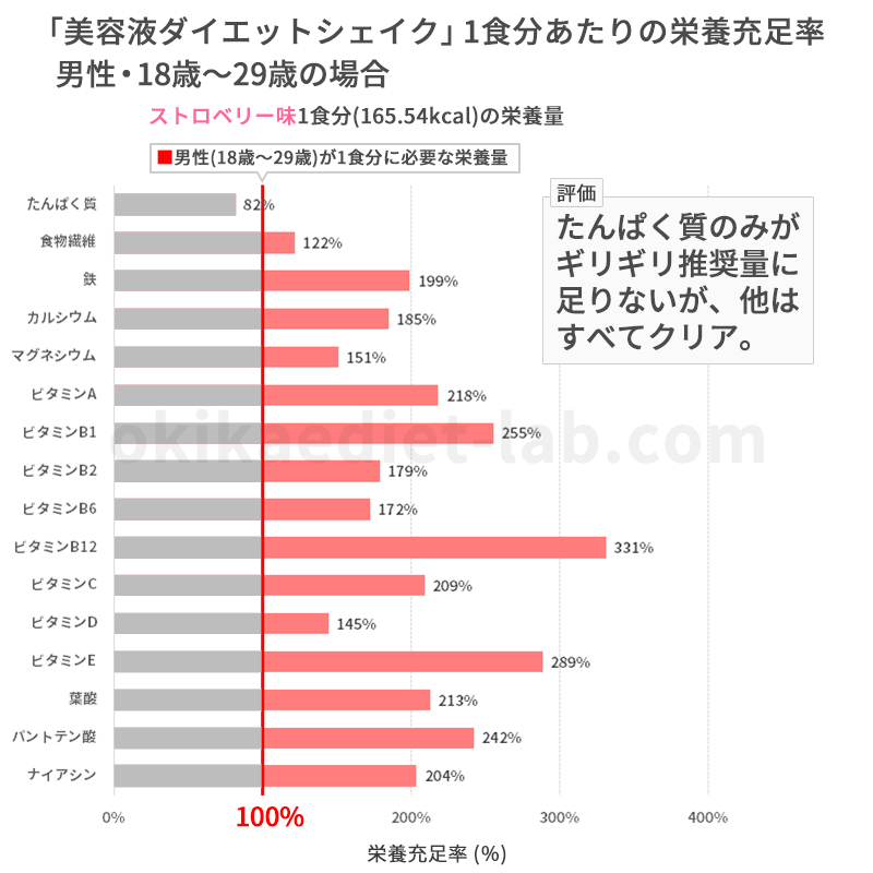 美容液ダイエットシェイクの栄養充足率(男性18歳~29歳)