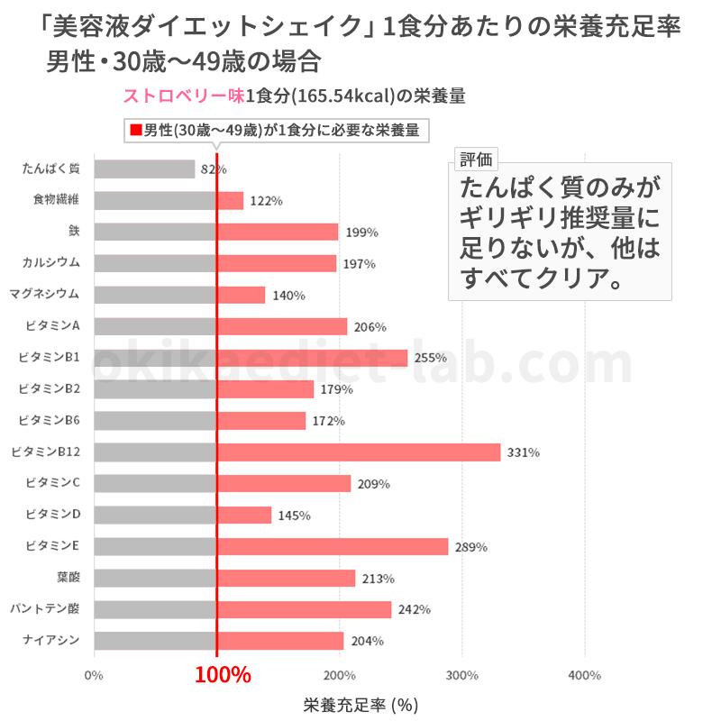 美容液ダイエットシェイクの栄養充足率(男性30歳~49歳)