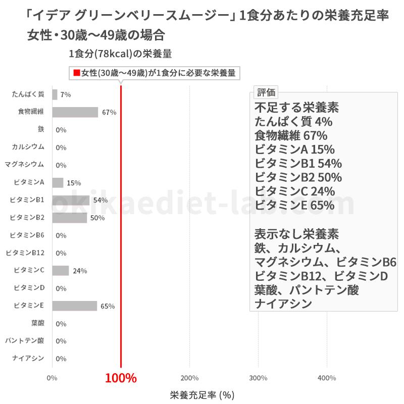グリーンベリースムージーダイエット160酵素MIXの栄養充足率(女性:30歳~49歳)