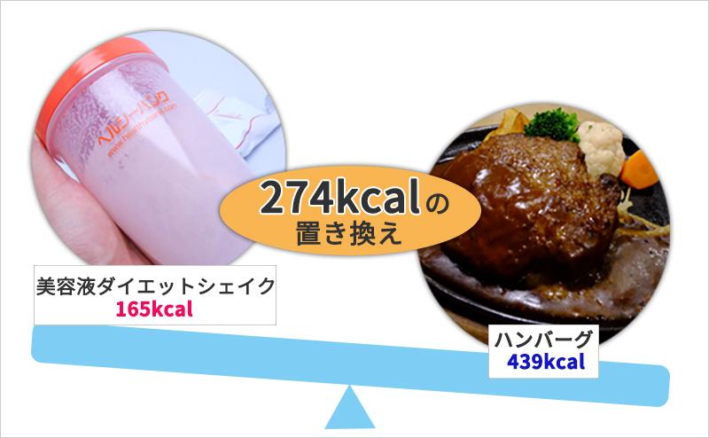 低カロリーな食品に置き換えて正しく痩せる