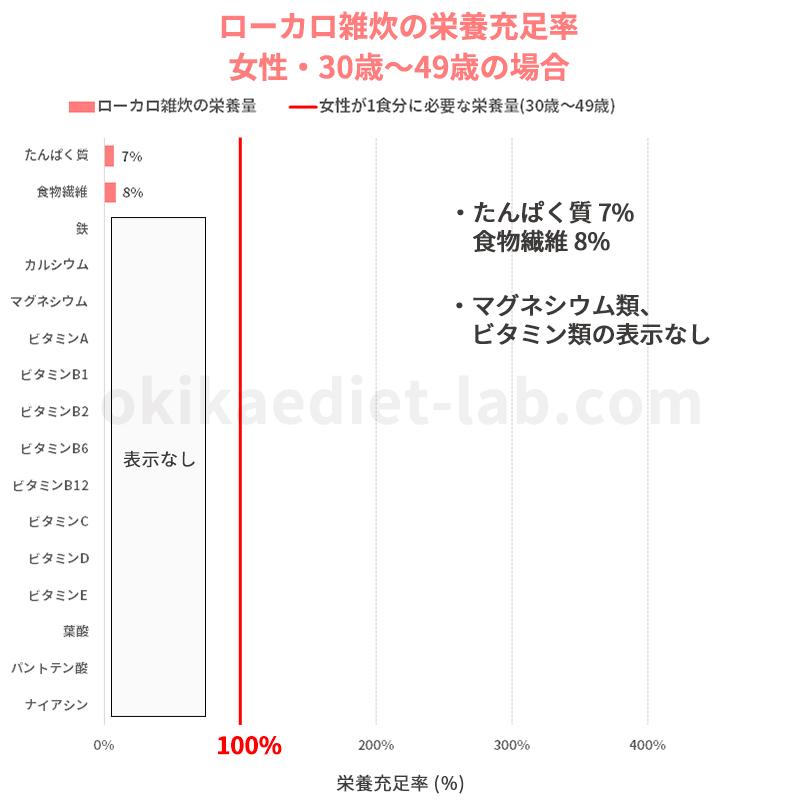 ローカロ雑炊の栄養充足率(女性:30歳~49歳)