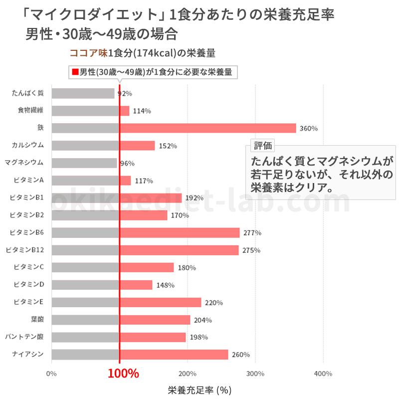 マイクロダイエットの栄養充足率(男性30歳~49歳)