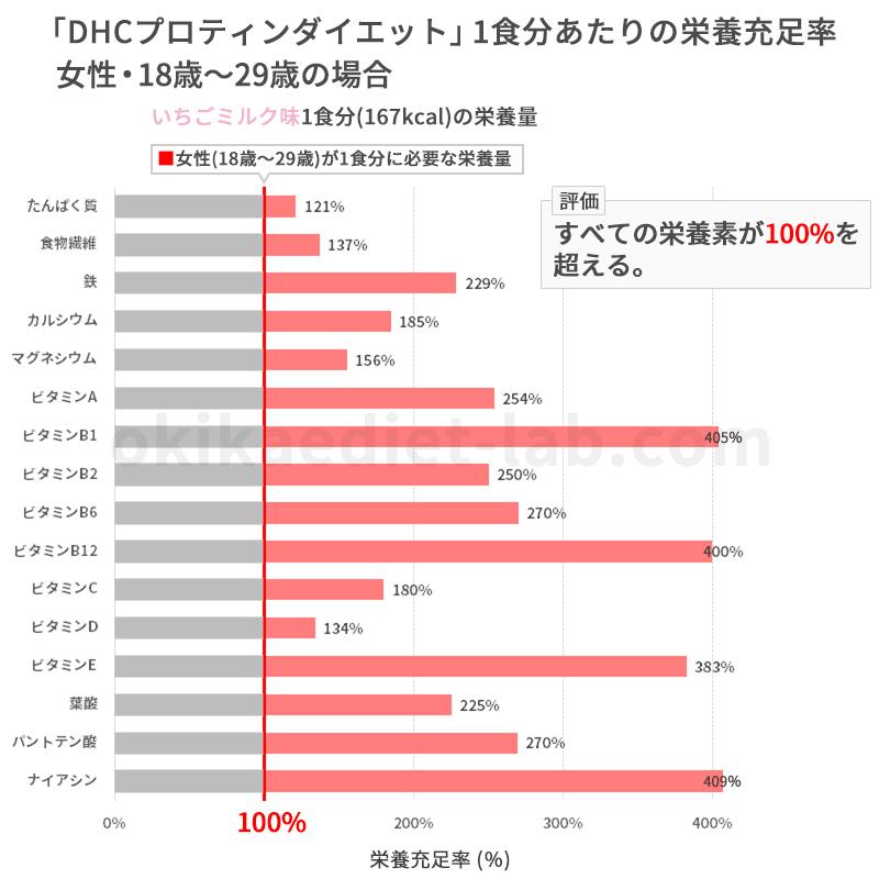 DHCプロティンダイエットの栄養充足率(女性18歳~29歳)