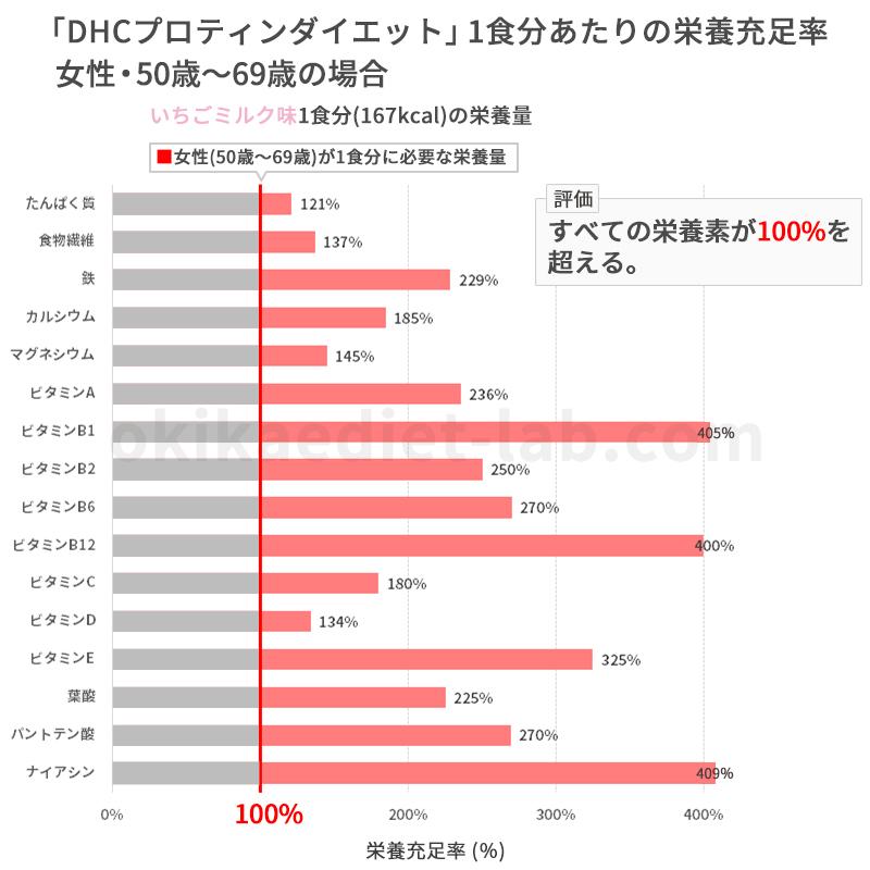 DHCプロティンダイエットの栄養充足率(女性50歳~69歳)