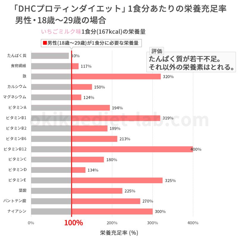 DHCプロティンダイエットの栄養充足率(男性18歳~29歳)