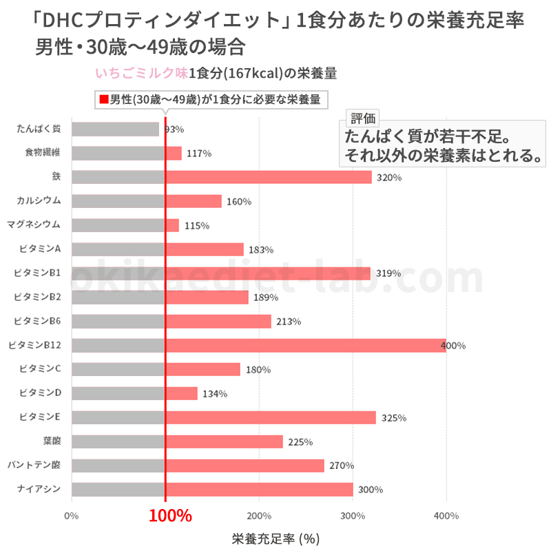 DHCプロティンダイエットの栄養充足率(男性30歳~49歳)