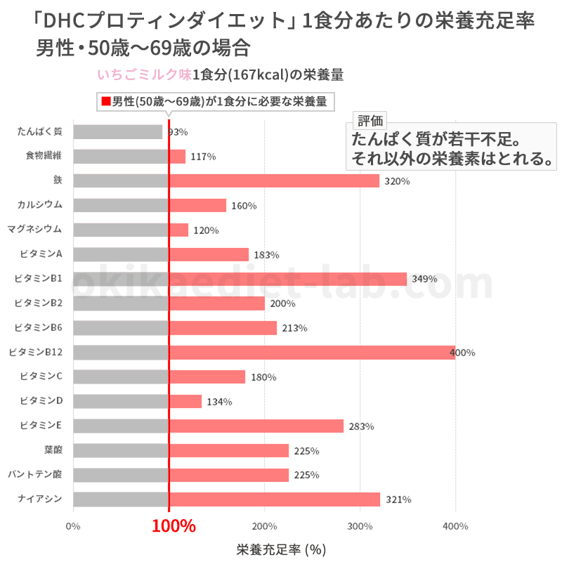 DHCプロティンダイエットの栄養充足率(男性50歳~69歳)