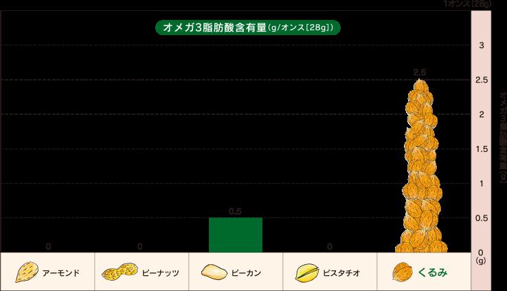クルミのオメガ3脂肪酸の含有量