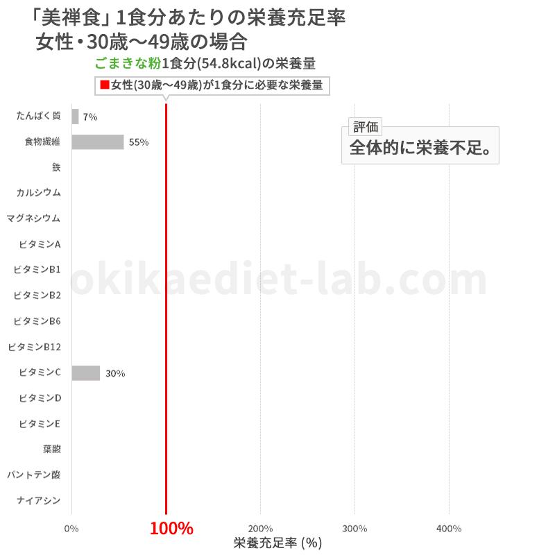 【ドクターシーラボ】美禅食の栄養充足率(女性:30歳~49歳)