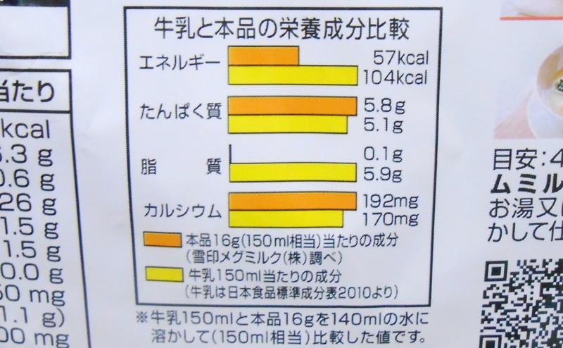 【雪印メグミルク】北海道スキムミルクと牛乳の成分比較