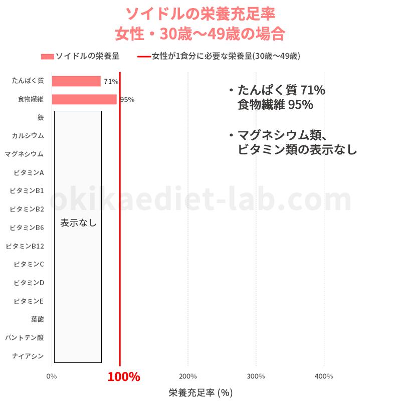 ソイドルの栄養充足率(女性:30歳~49歳)