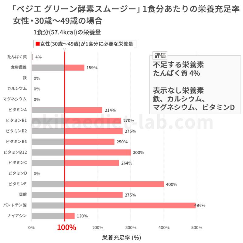 ベジエグリーン酵素スムージーの充足率(女性:30歳~49歳)